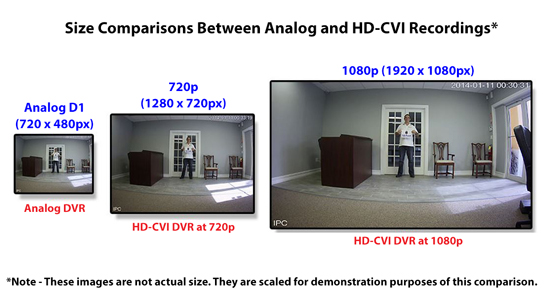 analog_vs_hd-cvi